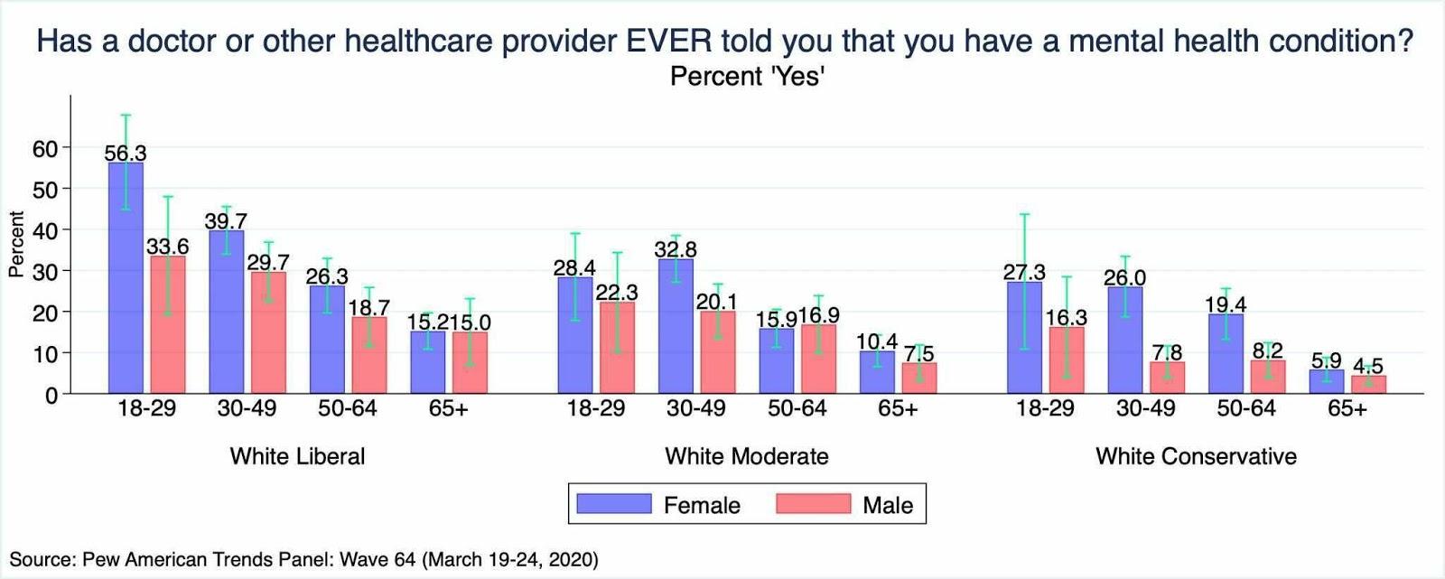 conservative_liberal_women_mental_health_graph (1)