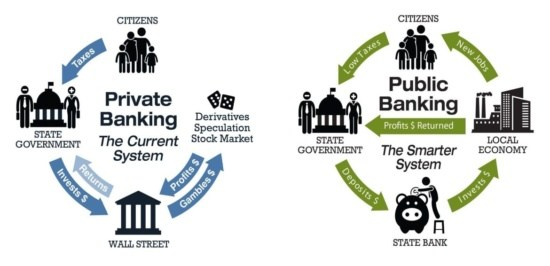 public banking, public banks, Bank of North Dakota, banking in the public interest, Wall Street banks, co-optation, private sector banking, public banking movement