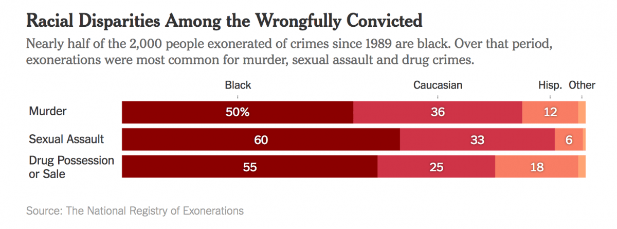 National Registry of Exonerations, black crime, white crime, wrongful convictions