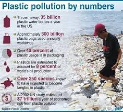plastic-statistics