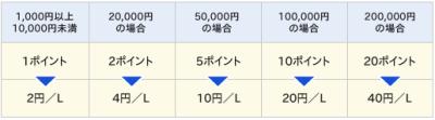 NTTグループカード出光キャッシュバックシステム