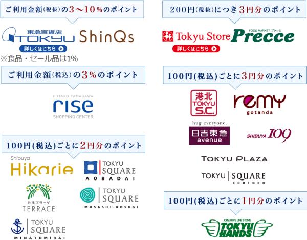 東急カード(TOKYU CARD)ポイント率