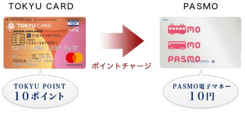 東急カード(TOKYU CARD)ポイントチャージ