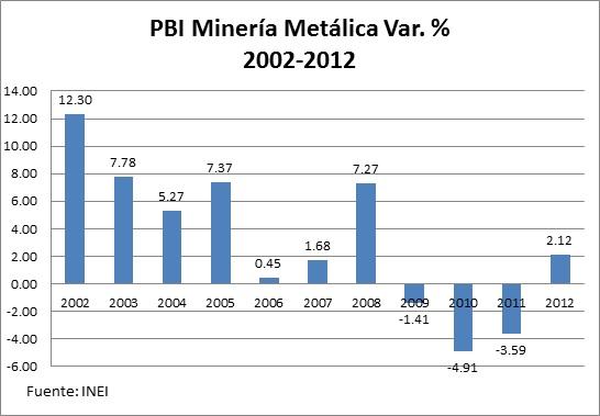 PBI Mineria B166