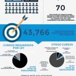 Infografía de Adiestramientos y Orientaciones