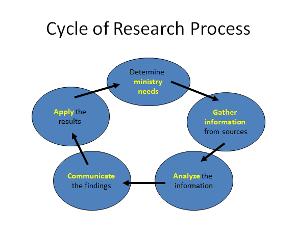Database Security Life Cycle
