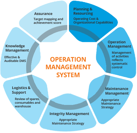 Operation Management System