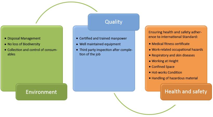 OCS Sustainability Triangle
