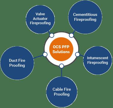 OCS TCM PFP Solutions