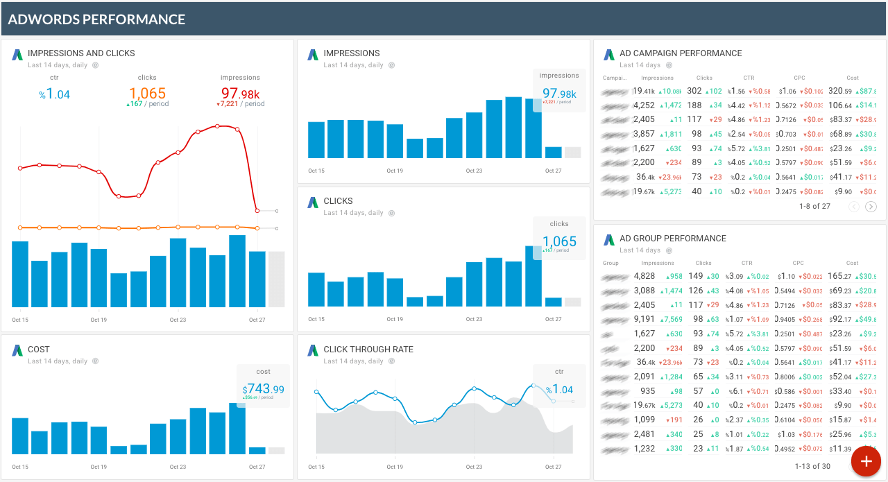 How To Create White Label Ppc Dashboard Using Google Ads