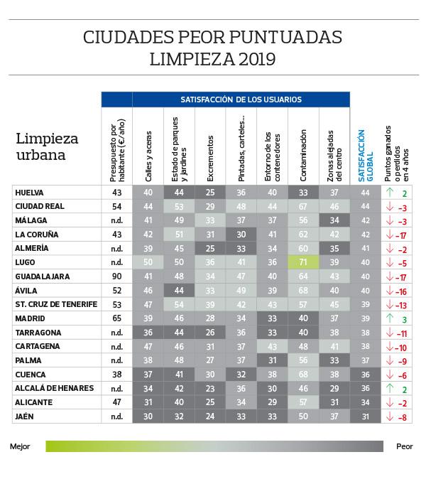 las ciudades más sucias