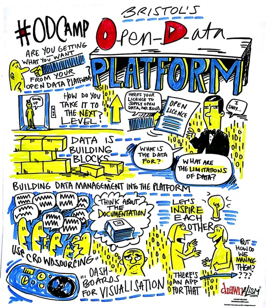 Open data platform requirements, Bristol, capture