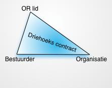 Driehoekscontracten simpel verhouding scheef