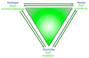 Compassie driehoek