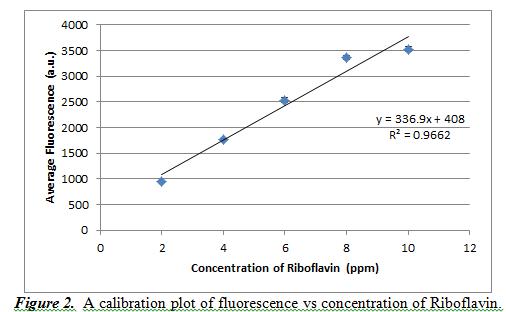 Slope Absorbance Vs Concentration