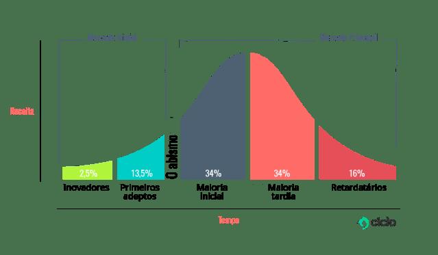 Resultado de imagem para curva de gauss da inovacao