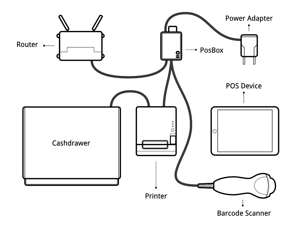 Configuracion Hardware Del Punto De Venta