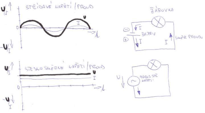 Jaký je rozdíl mezi střídavým a stejnosměrným proudem?