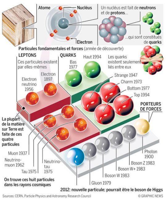 particules élémentaires