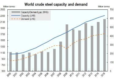 OECD 2015 02 – STEEL: Excess Capacity in the Global Steel