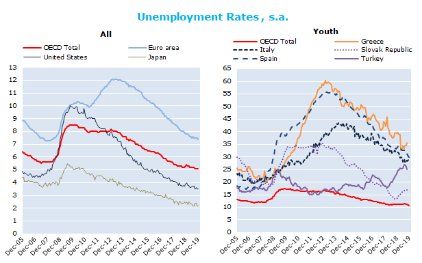 OECD unemployment rate stable at 5.1% in December 2019