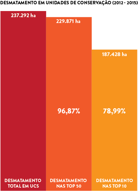 50 UCs correspondem a mais de 96% do desmatamento em todas as Unidades de Conservação na Amazônia Legal. Fonte: Imazon
