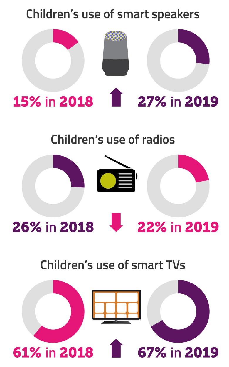 More than a quarter of children now use smart speakers – up from 15% in 2018 – overtaking radios (22%) for the first time. Children's use of smart TVs also rose from 61% to 67%.