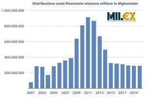 Costi finanziari missione italiana in Afghanistan