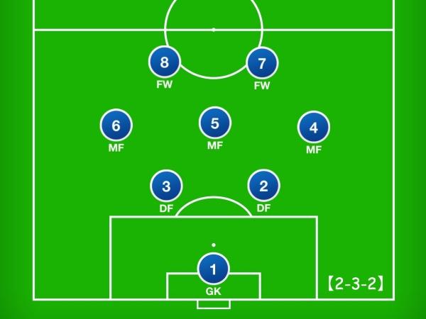8人制サッカーのフォーメーション「2-3-2」