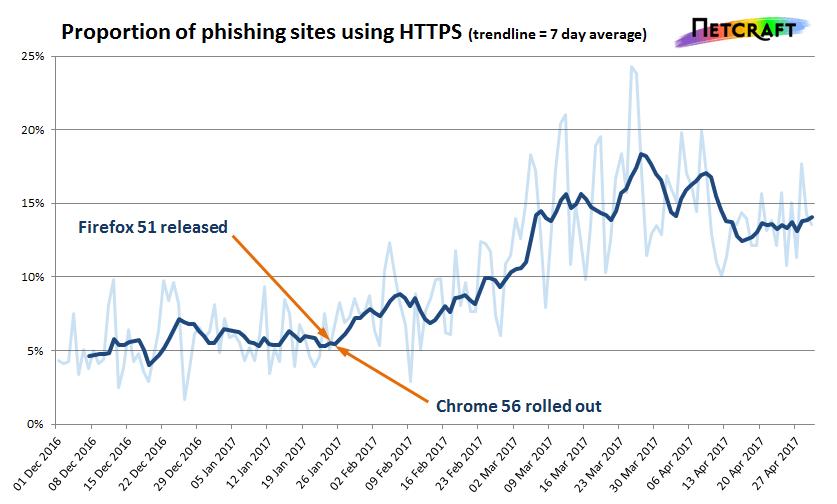 phishing websites