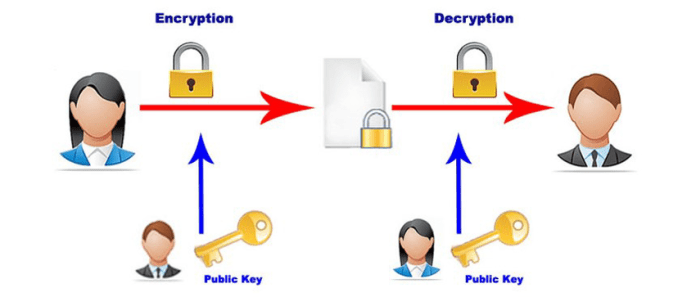Security Researchers Able to Crack 1024-bit RSA Encryption