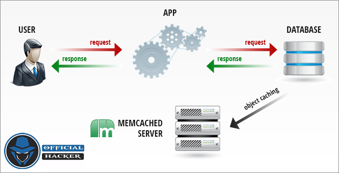 memcached servers
