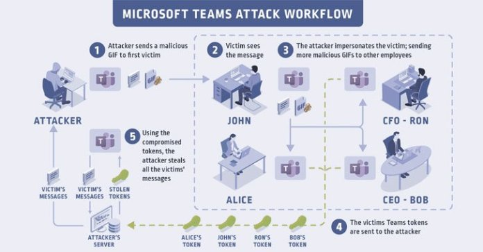 microsoft teams vulnerability - Microsoft Teams Vulnerability: Hackers Could Hack your Accounts with just an Image