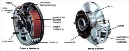 impianto frenante-efficiente-schema impianto frenante