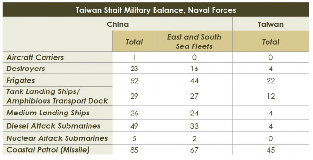"""""""The PLA Navy has the largest force of principal combatants, submarines, and amphibious warfare ships in Asia. In the event of a major Taiwan conflict, the East and South Sea Fleets would be expected to participate in direct action against the Taiwan Navy. The North Sea Fleet would be responsible primarily for protecting Beijing and the northern coast, but could provide mission-critical assets to support other fleets."""" --- Office of the Secretary of Defense, """"Military and Security Developments Involving the People's Republic of China 2013"""", Department of Defense, Abbual Report to Congress, p. 76."""