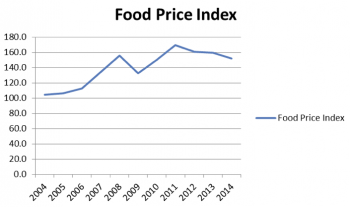 Grafik 5: FAO Food-Price-Index gemäss Daten der Vereinten Nationen (Grafik: Philipp Hauenstein).