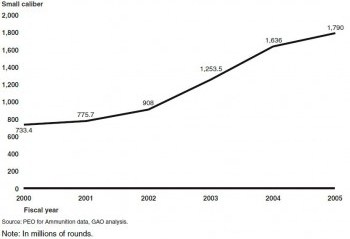 Graph from GAO's 2005 report on DoD ammunition requirements, showing the increase in annual ammunition purchases between fiscal years 2000 and 2005.