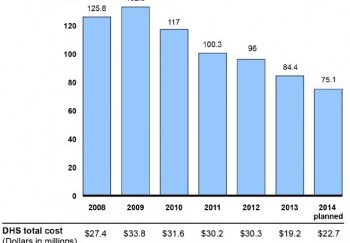 Graph from GAO's recent report on DHS ammunition purchases showing total rounds purchased per fiscal year since 2008.