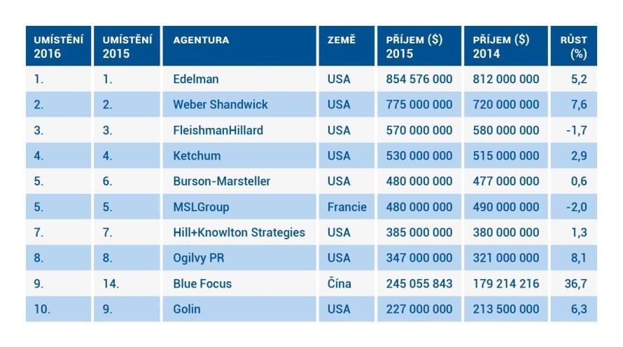 TOP 10 globálních PR firem, The Holmes Report, 4/2015