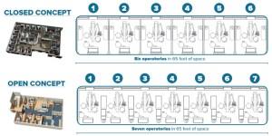 open vs closed concept dental office designs