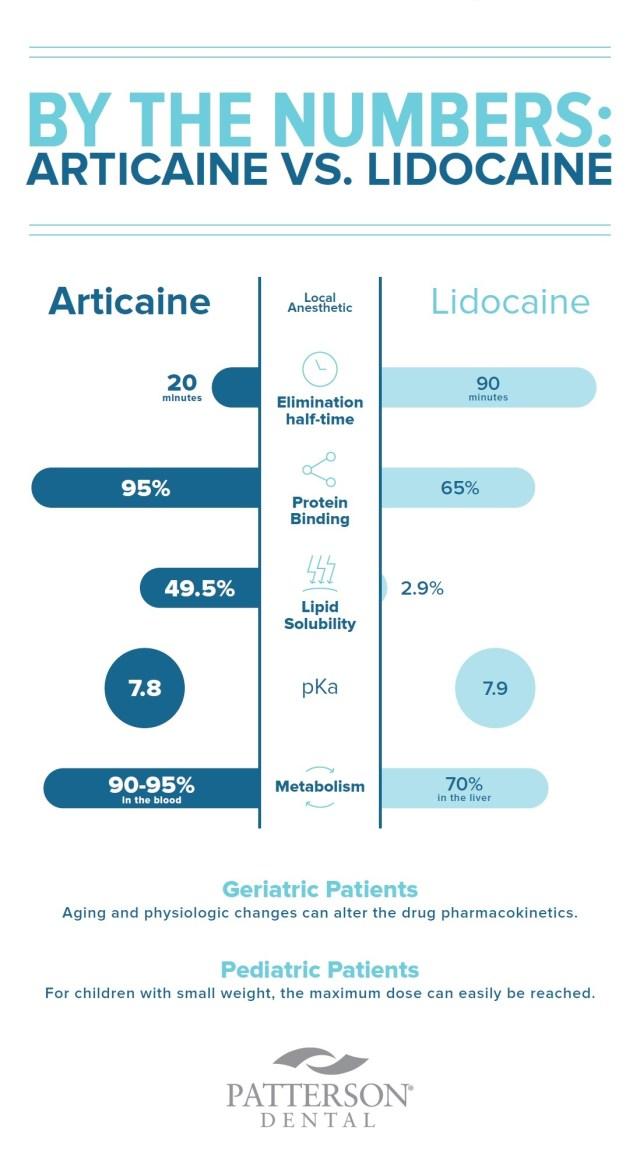 articaine vs lidocaine local aneesthetic infographic