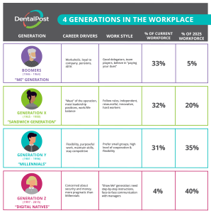 Chart depicting four generations in the workplace.