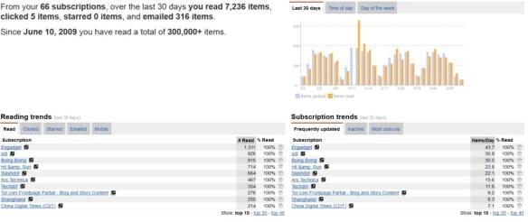 google reader stats