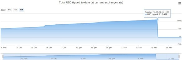 changetip total usd tipped to date