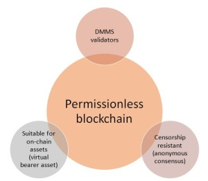 permissionless blockchain