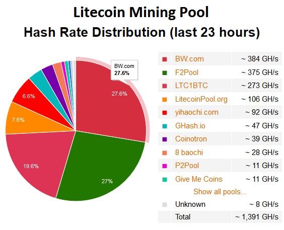 Litecoin mining pool