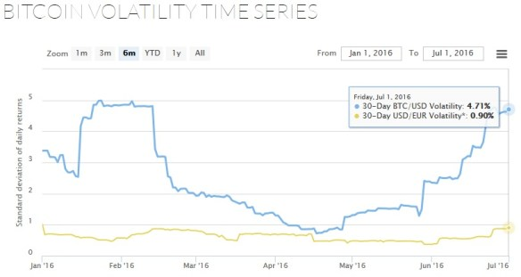 bitcoin volatility 6 months