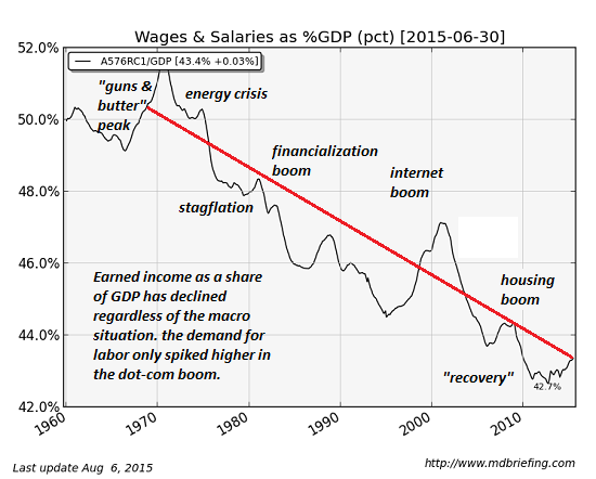 https://i2.wp.com/www.oftwominds.com/photos2015/wages-GDP9-15.png