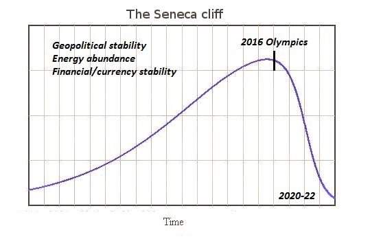 https://i2.wp.com/www.oftwominds.com/photos2016/Seneca-Cliff3.png