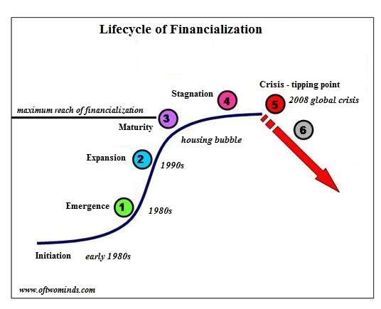 https://i2.wp.com/www.oftwominds.com/photos2016/financialization-curve2016.jpg